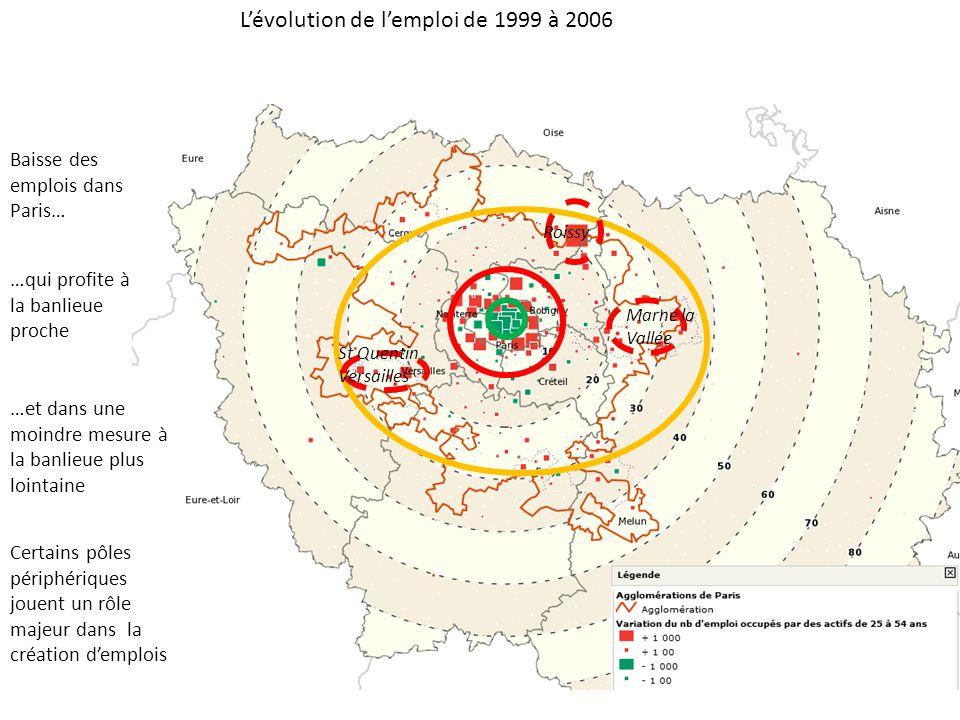 L'évolution de l'emploi de 1999 à 2006 Baisse des emplois dans Paris… …qui profite à la banlieue proche …et dans une moindre mesure à la banlieue plus lointaine Certains pôles périphériques jouent un rôle majeur dans la création d'emplois Roissy St Quentin Versailles Marne la Vallée