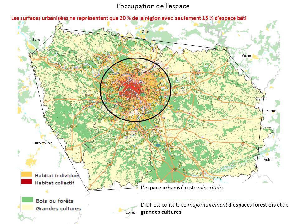L'occupation de l'espace L'IDF est constituée majoritairement d'espaces forestiers et de grandes cultures L'espace urbanisé reste minoritaire Les surfaces urbanisées ne représentent que 20 % de la région avec seulement 15 % d'espace bâti