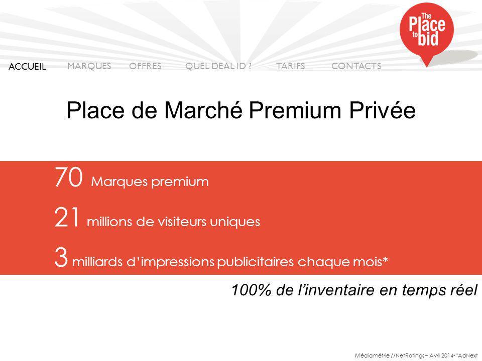 70 Marques premium 21 millions de visiteurs uniques 3 milliards d'impressions publicitaires chaque mois* 100% de l'inventaire en temps réel Médiamétrie //NetRatings – Avril 2014- * AdNext Place de Marché Premium Privée ACCUEIL MARQUES OFFRES CONTACTS QUEL DEAL ID .