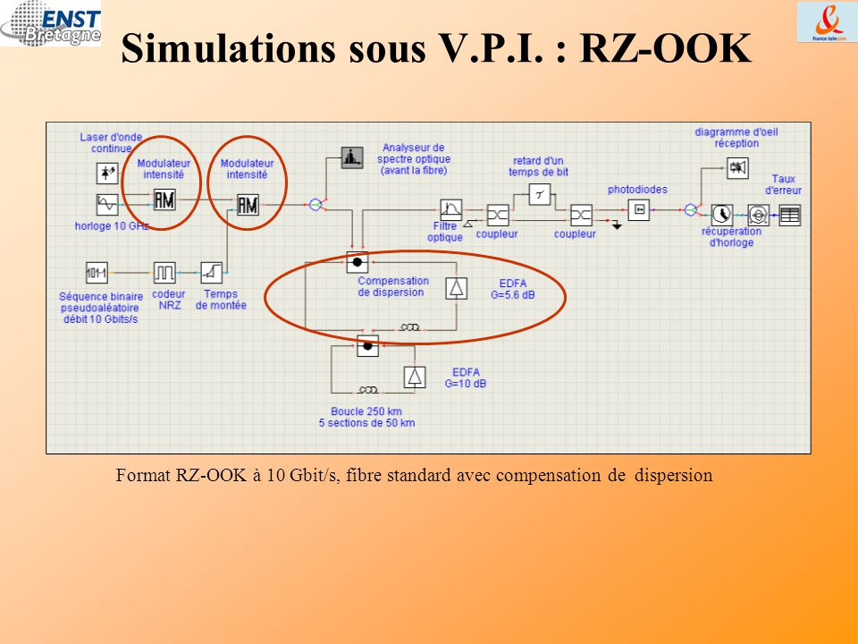 Simulations sous V.P.I. : RZ-OOK Format RZ-OOK à 10 Gbit/s, fibre standard avec compensation de dispersion