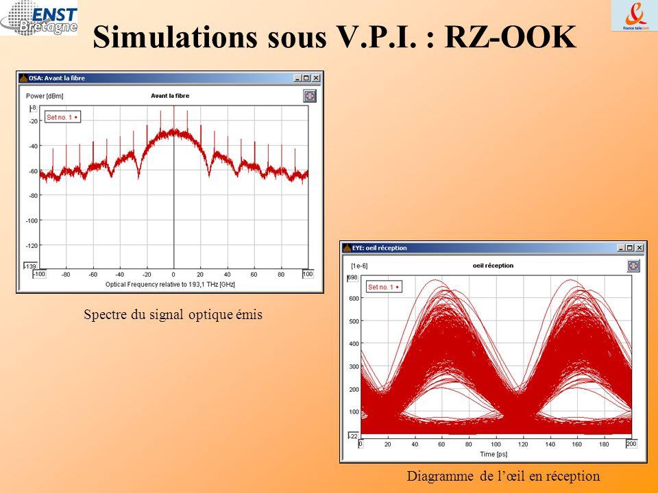 Simulations sous V.P.I. : RZ-OOK Spectre du signal optique émis Diagramme de l'œil en réception