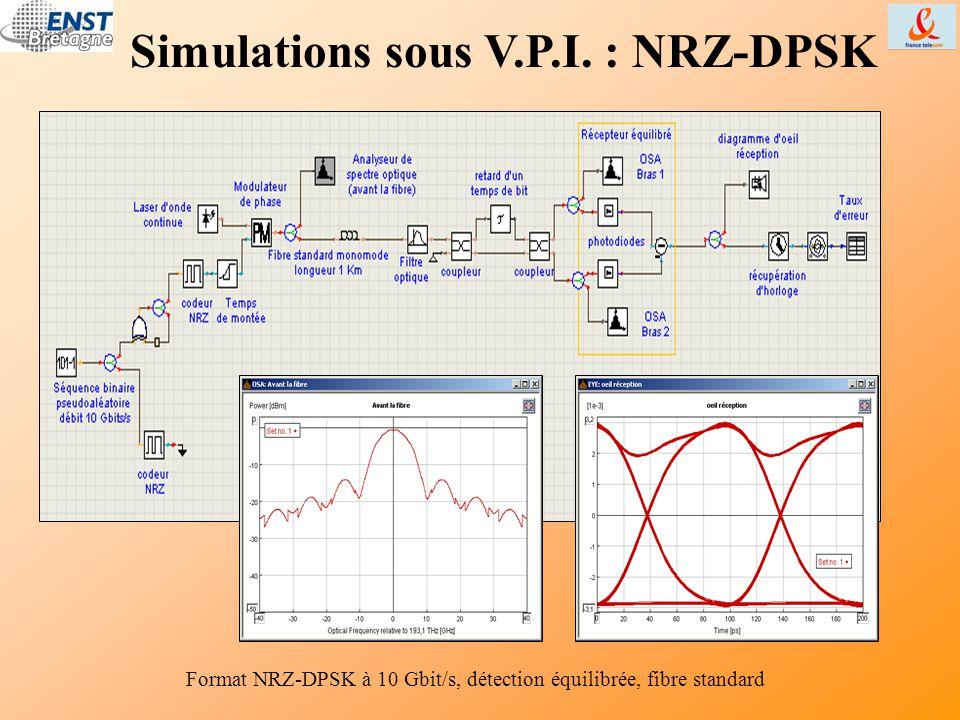 Simulations sous V.P.I. : NRZ-DPSK Format NRZ-DPSK à 10 Gbit/s, détection équilibrée, fibre standard