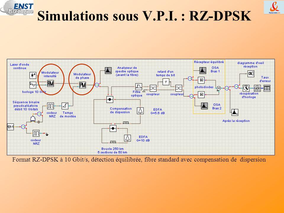 Simulations sous V.P.I. : RZ-DPSK Format RZ-DPSK à 10 Gbit/s, détection équilibrée, fibre standard avec compensation de dispersion