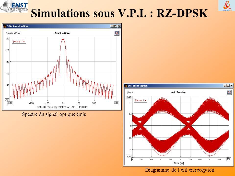 Simulations sous V.P.I. : RZ-DPSK Spectre du signal optique émis Diagramme de l'œil en réception
