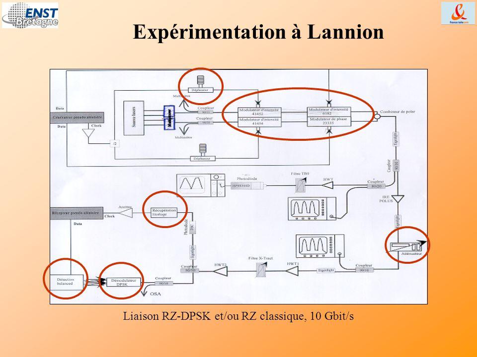 Expérimentation à Lannion Liaison RZ-DPSK et/ou RZ classique, 10 Gbit/s
