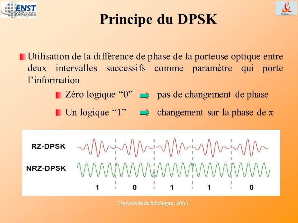"""Utilisation de la différence de phase de la porteuse optique entre deux intervalles successifs comme paramètre qui porte l'information Zéro logique """"0"""