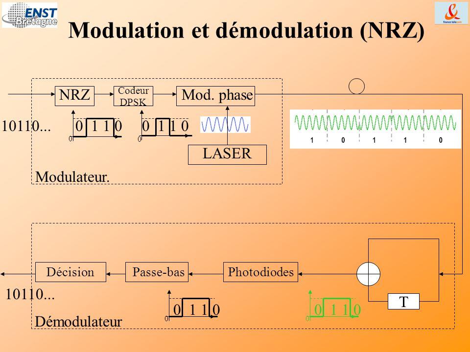 Modulation et démodulation (NRZ) 10110... Démodulateur T Passe-basDécision Modulateur. LASER NRZ Codeur DPSK Mod. phase 0 0 1 1 0 0 Photodiodes 0 0 1