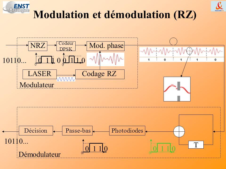 Modulation et démodulation (RZ) 10110... Démodulateur T Passe-basDécision Modulateur 10110... Codage RZ NRZ Codeur DPSK Mod. phase 0 0 1 1 0 0 Photodi