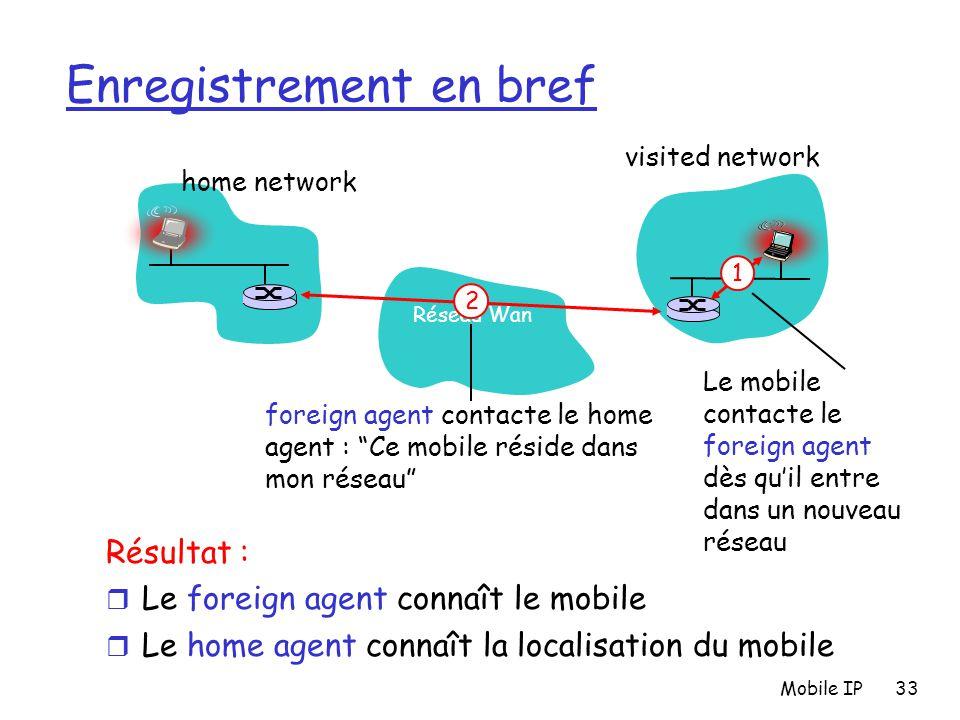 Mobile IP33 Enregistrement en bref Résultat : r Le foreign agent connaît le mobile r Le home agent connaît la localisation du mobile Réseau Wan home n