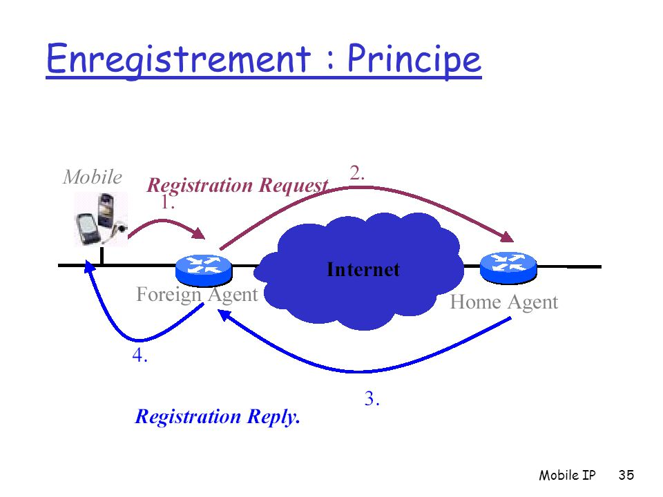 Mobile IP35 Enregistrement : Principe