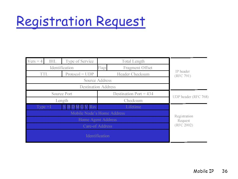 Mobile IP36 Registration Request