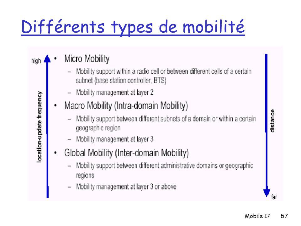 Mobile IP57 Différents types de mobilité