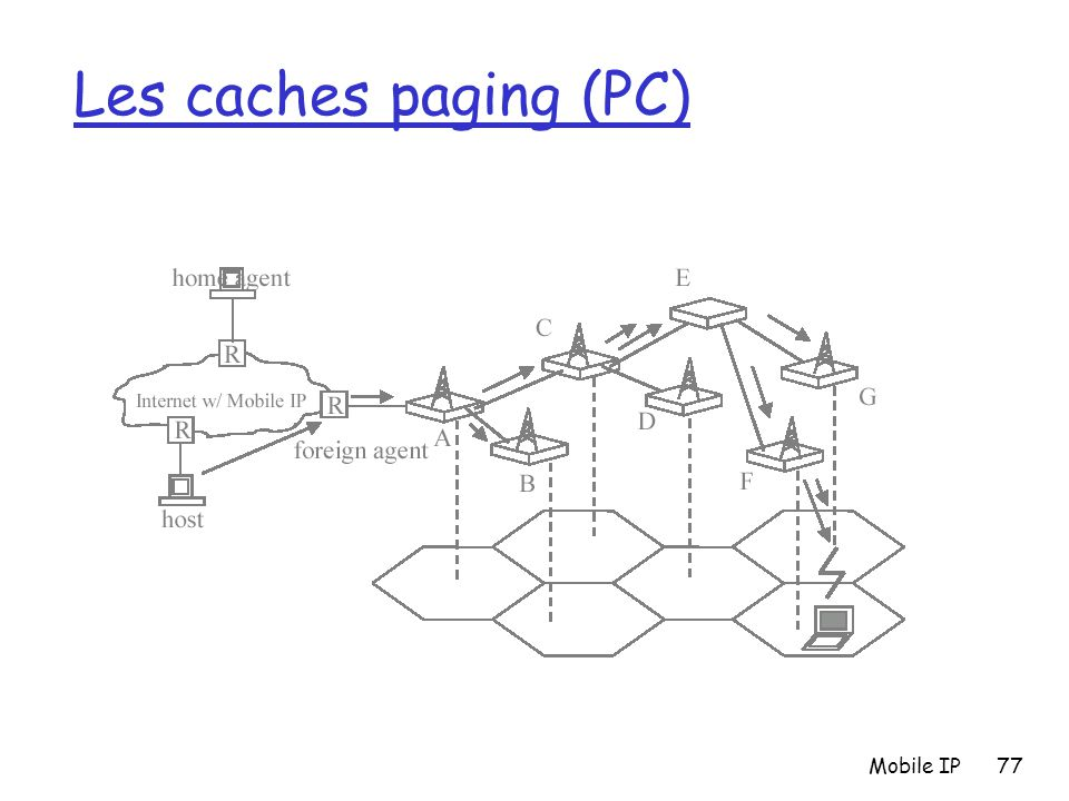 Mobile IP77 Les caches paging (PC)