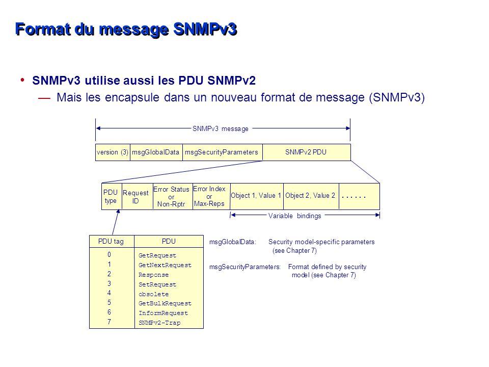 Format du message SNMPv3 SNMPv3 utilise aussi les PDU SNMPv2 —Mais les encapsule dans un nouveau format de message (SNMPv3)......
