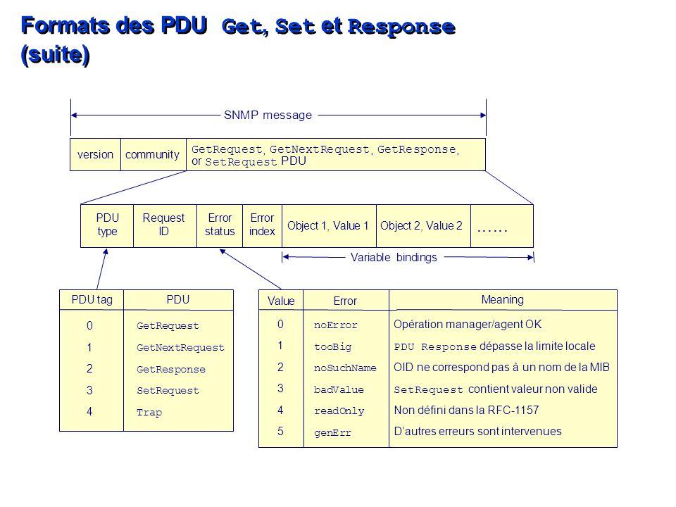 Formats des PDU Get, Set et Response (suite)......