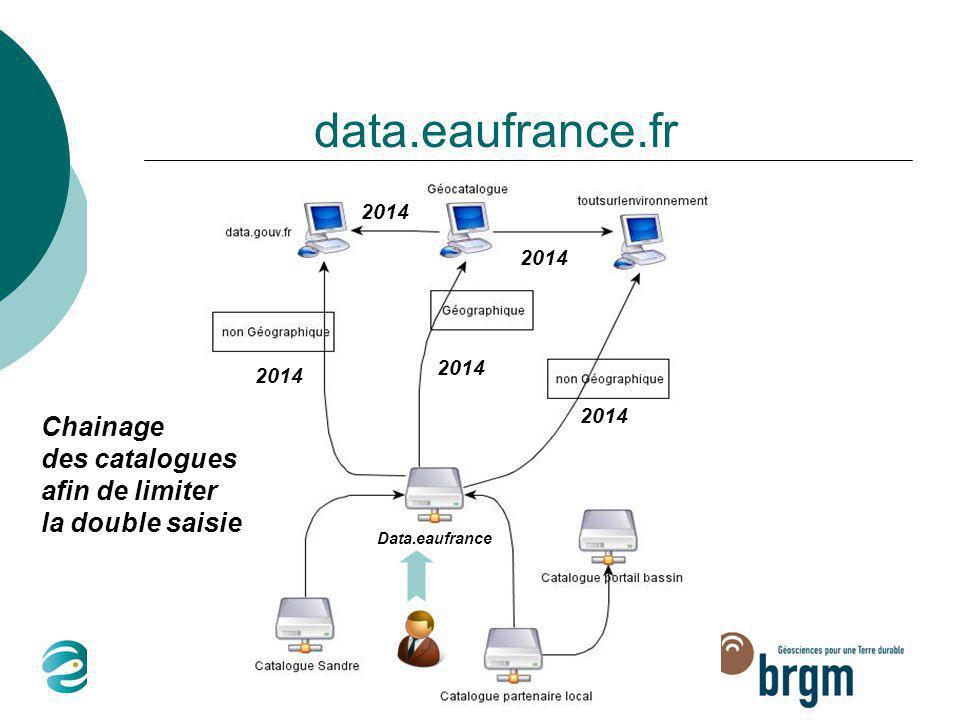2014 Chainage des catalogues afin de limiter la double saisie Data.eaufrance
