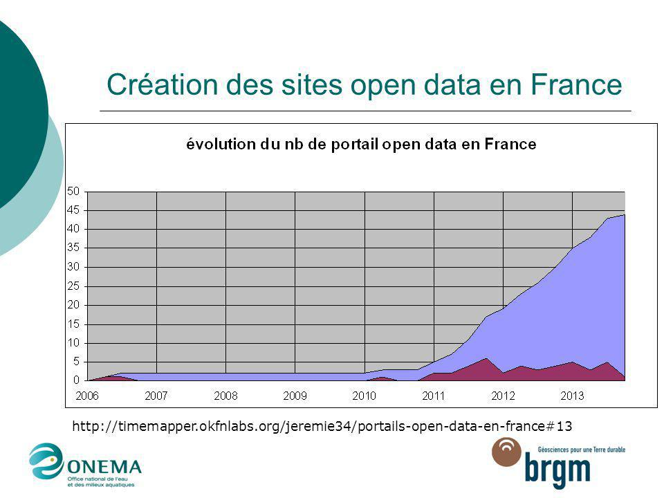 Création des sites open data en France http://timemapper.okfnlabs.org/jeremie34/portails-open-data-en-france#13 En France, les premiers sites « open d