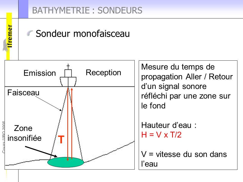 Cours UBO 2008 Sondeur monofaisceau BATHYMETRIE : SONDEURS Mesure du temps de propagation Aller / Retour d'un signal sonore réfléchi par une zone sur
