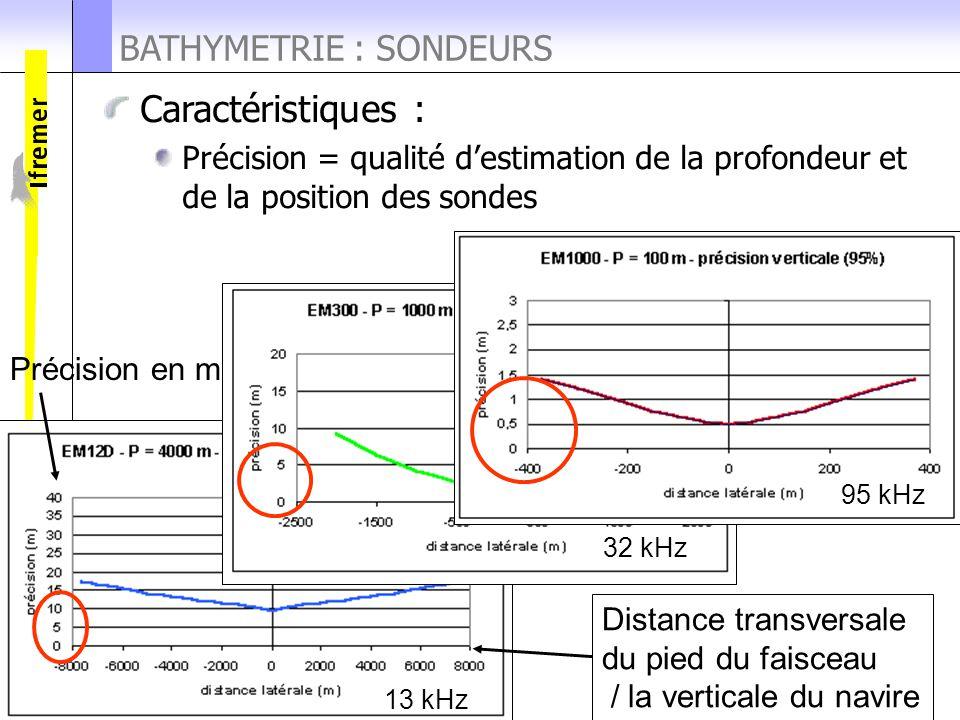 Cours UBO 2008 BATHYMETRIE : SONDEURS Caractéristiques : Précision = qualité d'estimation de la profondeur et de la position des sondes Distance trans