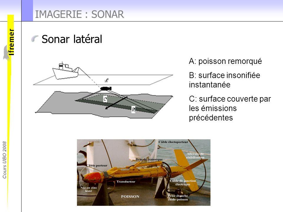 Cours UBO 2008 IMAGERIE : SONAR Sonar latéral A: poisson remorqué B: surface insonifiée instantanée C: surface couverte par les émissions précédentes