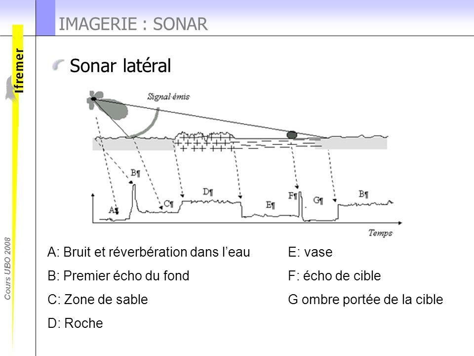 Cours UBO 2008 Sonar latéral IMAGERIE : SONAR A: Bruit et réverbération dans l'eau E: vase B: Premier écho du fond F: écho de cible C: Zone de sable G