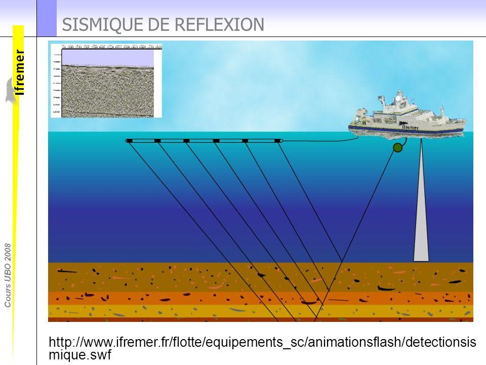 Cours UBO 2008 SISMIQUE DE REFLEXION http://www.ifremer.fr/flotte/equipements_sc/animationsflash/detectionsis mique.swf