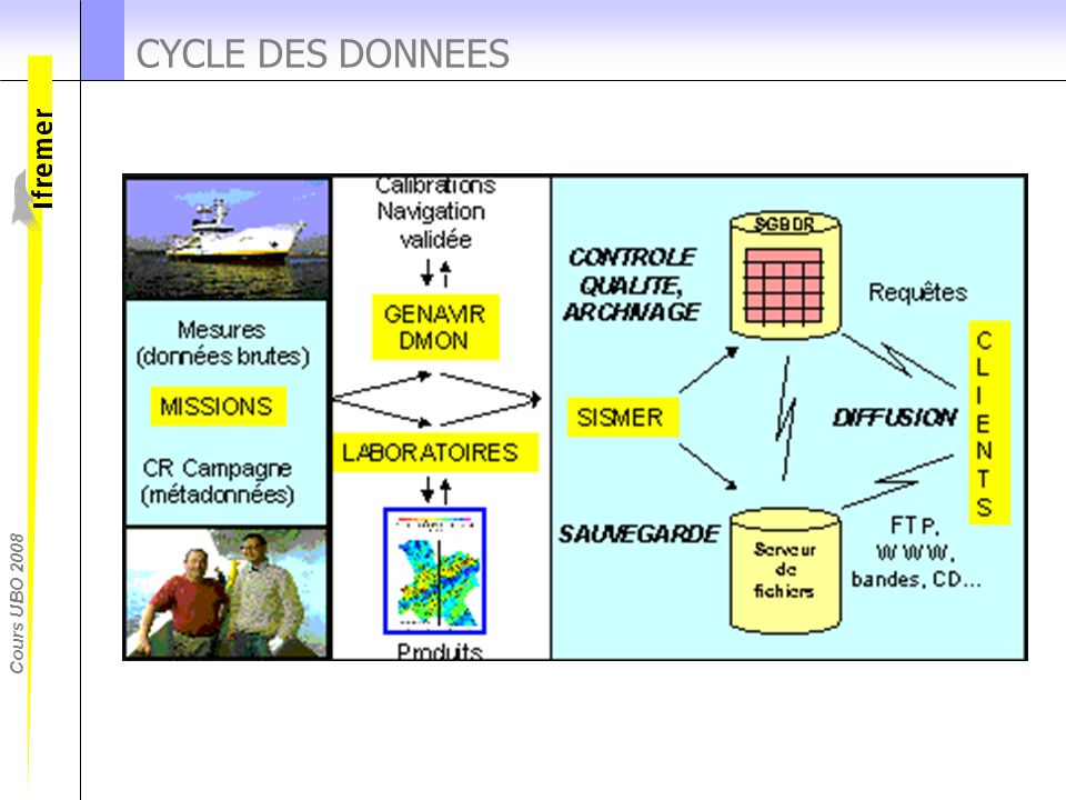 Cours UBO 2008 CYCLE DES DONNEES