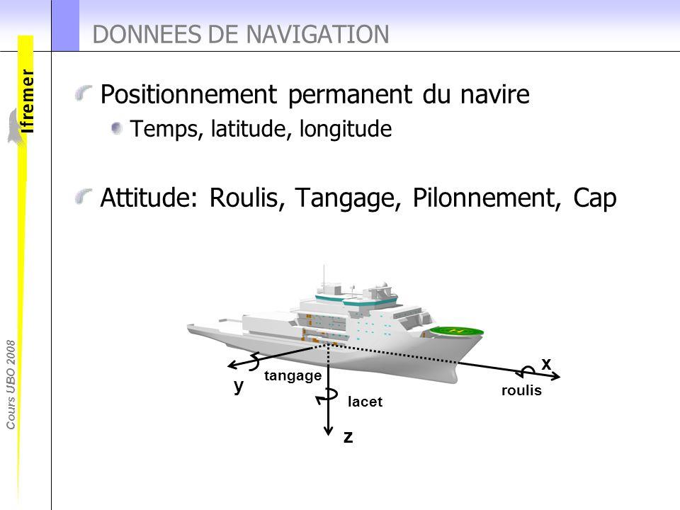 Cours UBO 2008 DONNEES DE NAVIGATION Positionnement permanent du navire Temps, latitude, longitude Attitude: Roulis, Tangage, Pilonnement, Cap x z y l