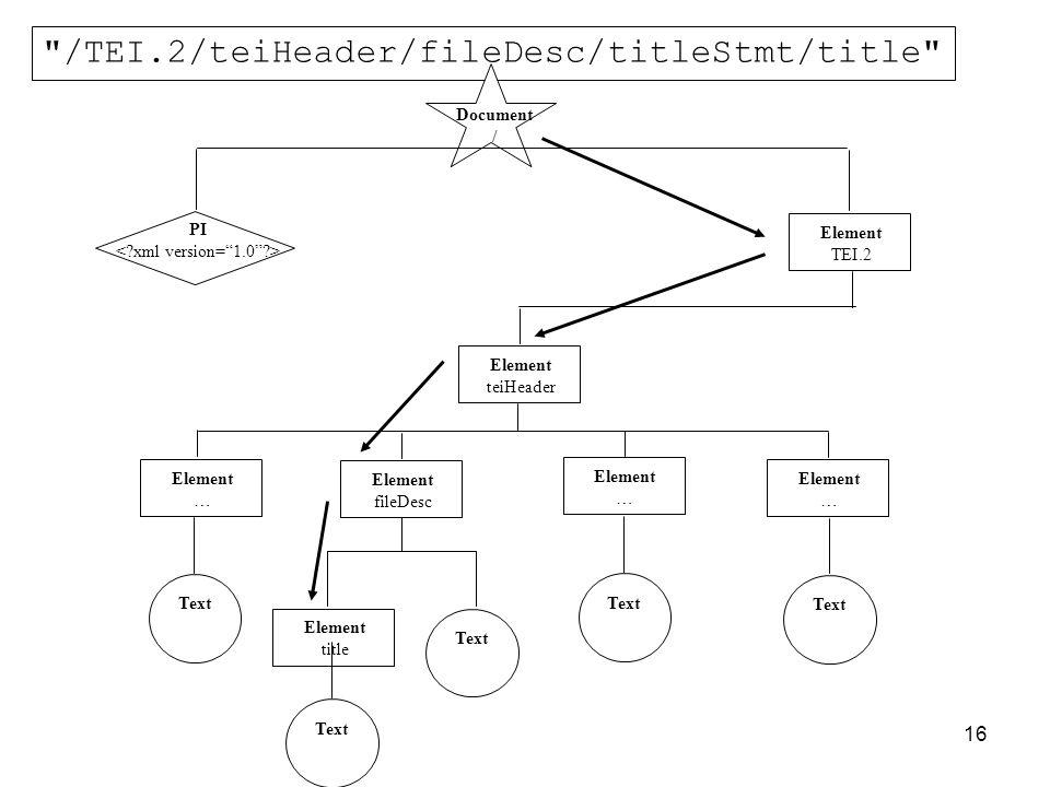 16 /TEI.2/teiHeader/fileDesc/titleStmt/title Document / PI Element TEI.2 Element teiHeader Element … Element fileDesc Element … Element … Text Element title Text