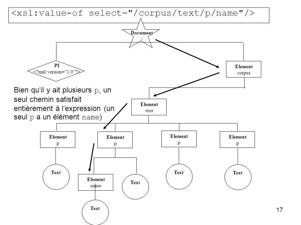 17 Document / PI Element corpus Element text Element p Element p Element p Element p Text Element name Text Bien qu'il y ait plusieurs p, un seul chemin satisfait entièrement à l'expression (un seul p a un élément name )