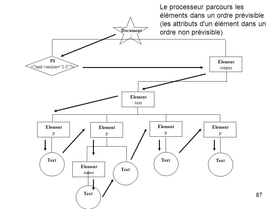 87 Document / PI Element corpus Element text Element p Element p Element p Element p Text Element name Text Le processeur parcours les éléments dans un ordre prévisible (les attributs d un élément dans un ordre non prévisible)