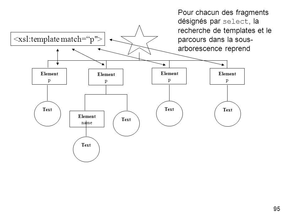 95 Element p Element p Element p Element p Text Element name Text Pour chacun des fragments désignés par select, la recherche de templates et le parcours dans la sous- arborescence reprend