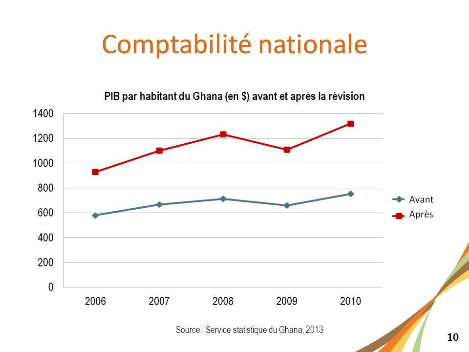 10 Source : Service statistique du Ghana, 2013