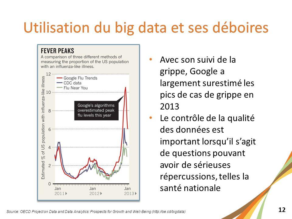 12 Avec son suivi de la grippe, Google a largement surestimé les pics de cas de grippe en 2013 Le contrôle de la qualité des données est important lorsqu'il s'agit de questions pouvant avoir de sérieuses répercussions, telles la santé nationale Source: OECD Project on Data and Data Analytics: Prospects for Growth and Well-Being (http://oe.cd/bigdata)