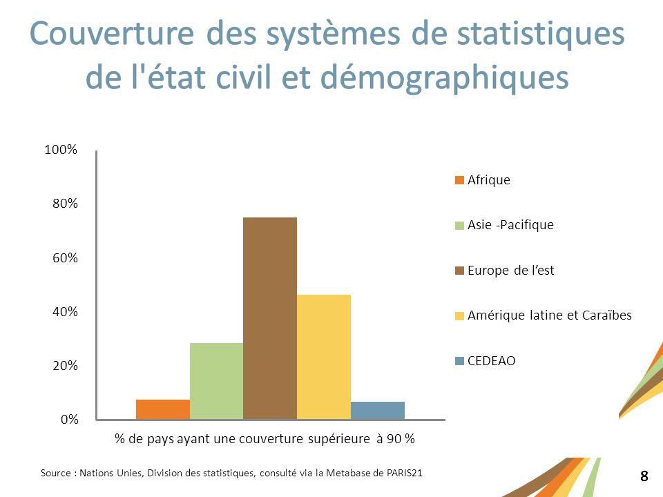 8 Source : Nations Unies, Division des statistiques, consulté via la Metabase de PARIS21 0% 20% 40% 60% 80% 100% % de pays ayant une couverture supérieure à 90 % Afrique Asie -Pacifique Europe de l'est Amérique latine et Caraïbes CEDEAO