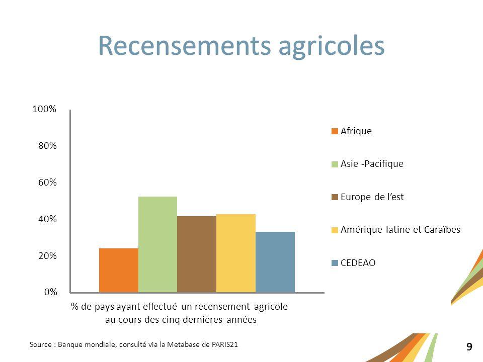 9 Source : Banque mondiale, consulté via la Metabase de PARIS21 0% 20% 40% 60% 80% 100% % de pays ayant effectué un recensement agricole au cours des cinq dernières années Afrique Asie -Pacifique Europe de l'est Amérique latine et Caraïbes CEDEAO