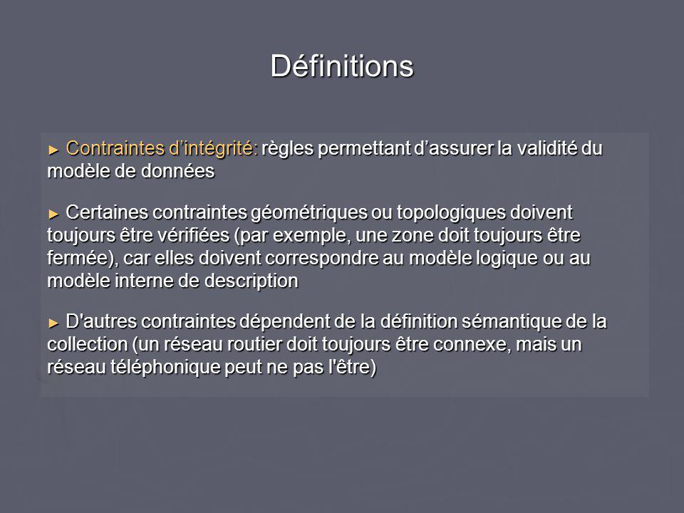 Définitions ► Contraintes d'intégrité: règles permettant d'assurer la validité du modèle de données ► Certaines contraintes géométriques ou topologiqu