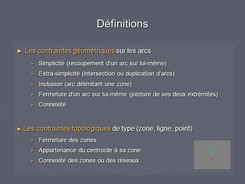Définitions ► Les contraintes géométriques sur les arcs  Simplicité (recoupement d'un arc sur lui-même)  Extra-simplicité (intersection ou duplication d'arcs)  Inclusion (arc délimitant une zone)  Fermeture d'un arc sur lui-même (jointure de ses deux extrémités)  Connexité ► Les contraintes topologiques de type (zone, ligne, point)  Fermeture des zones  Appartenance du centroïde à sa zone  Connexité des zones ou des réseaux