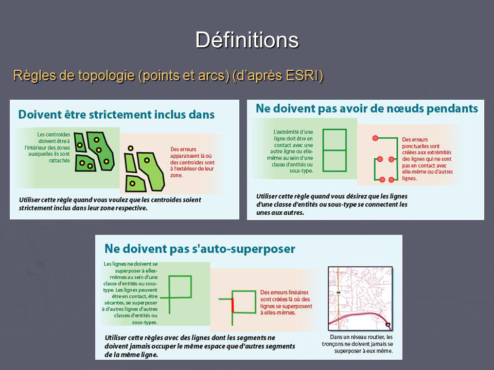 Règles de topologie (points et arcs) (d'après ESRI) Définitions