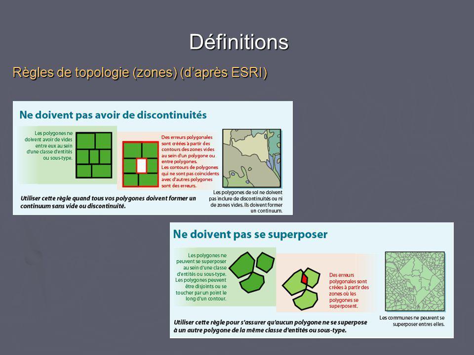 Règles de topologie (zones) (d'après ESRI) Définitions