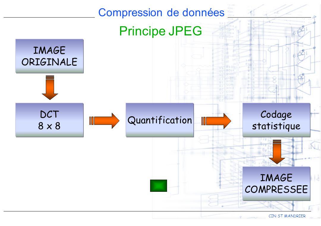 CIN ST MANDRIER Compression de données Principe JPEG IMAGE ORIGINALE DCT 8 x 8 Quantification Codage statistique IMAGE COMPRESSEE