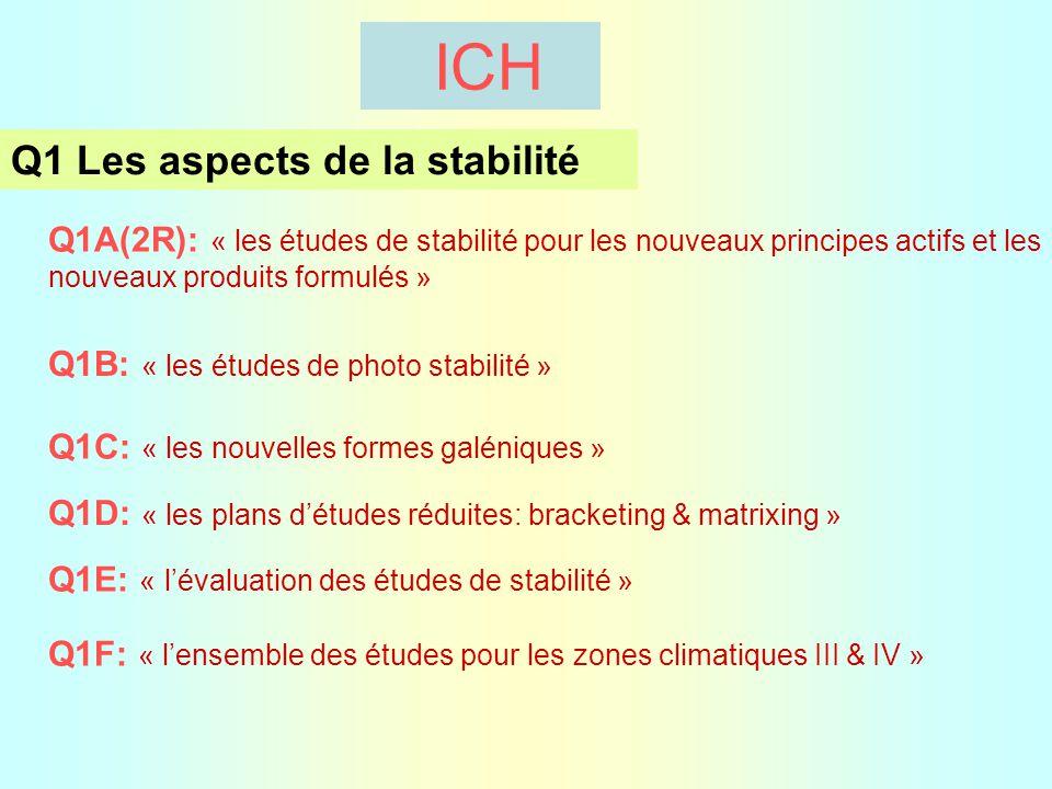 Q1 Les aspects de la stabilité Q1A(2R): « les études de stabilité pour les nouveaux principes actifs et les nouveaux produits formulés » Q1B: « les études de photo stabilité » Q1C: « les nouvelles formes galéniques » Q1D: « les plans d'études réduites: bracketing & matrixing » Q1E: « l'évaluation des études de stabilité » Q1F: « l'ensemble des études pour les zones climatiques III & IV » ICH