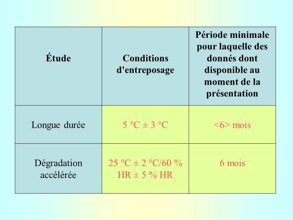 ÉtudeConditions d entreposage Période minimale pour laquelle des donnés dont disponible au moment de la présentation Longue durée5 °C ± 3 °C mois Dégradation accélérée 25 °C ± 2 °C/60 % HR ± 5 % HR 6 mois