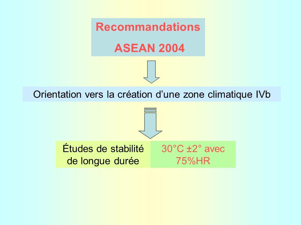 Recommandations ASEAN 2004 Études de stabilité de longue durée 30°C ±2° avec 75%HR Orientation vers la création d'une zone climatique IVb