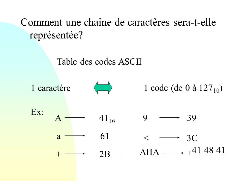 Comment une chaîne de caractères sera-t-elle représentée? Table des codes ASCII Ex: 1 code (de 0 à 127 10 ) 1 caractère A41 16 3C a61 +2B 39 AHA 9 < 4