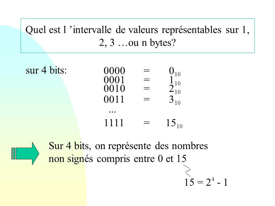 Quel est l 'intervalle de valeurs représentables sur 1, 2, 3 …ou n bytes? sur 4 bits: 0000 0001 0010 0011 1111... = = = = = 0 10 15 10 3 10 2 10 1 10