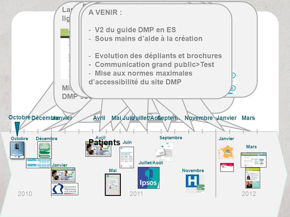 Campagne de Presse e-santé Lancement de la plateforme d'autoformation en ligne et de la plateforme e-doc Lancement de la newsletter DMP Actu Mise en l