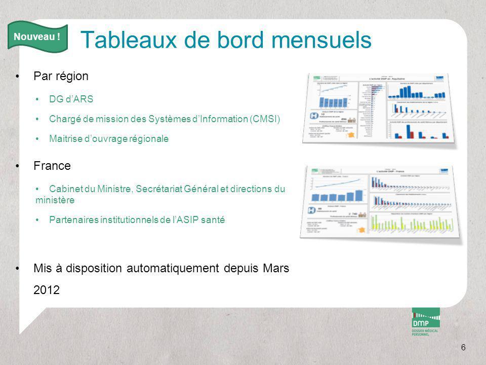 Tableaux de bord mensuels Par région DG d'ARS Chargé de mission des Systèmes d'Information (CMSI) Maitrise d'ouvrage régionale France Cabinet du Minis
