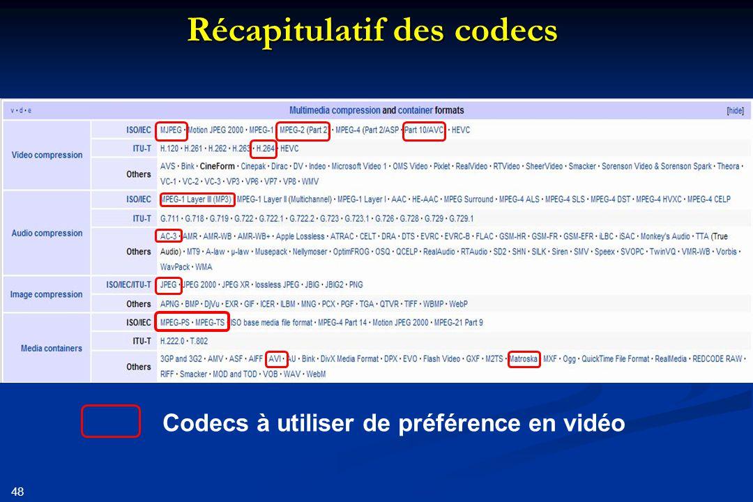 49 Les caméras (1): Caméra mini DV: Caméra mini DV: Par défaut format 4/3, 576 lignes de 720 points Par défaut format 4/3, 576 lignes de 720 points Encodage vidéo: « motionjpeg » Encodage vidéo: « motionjpeg » Pas de compression temporelle Pas de compression temporelle Encodage spatial: chaque image est compressée (type jpeg), taux de l'ordre de 6 Encodage spatial: chaque image est compressée (type jpeg), taux de l'ordre de 6 Encodage son: PCM (sans perte) Encodage son: PCM (sans perte) taux d 'échantillonnage: 32 khz, 44,1 khz ou 48 kHz taux d 'échantillonnage: 32 khz, 44,1 khz ou 48 kHz Mono ou stéréo Mono ou stéréo Enregistrement: Enregistrement: Sur mini cassette DV Sur mini cassette DV débit constant: 25 Mbits/s débit constant: 25 Mbits/s Si format 16/9: Si format 16/9: Au mieux; pixel rectangulaire Au mieux; pixel rectangulaire Au pire: diminution du nombre de lignes Au pire: diminution du nombre de lignes