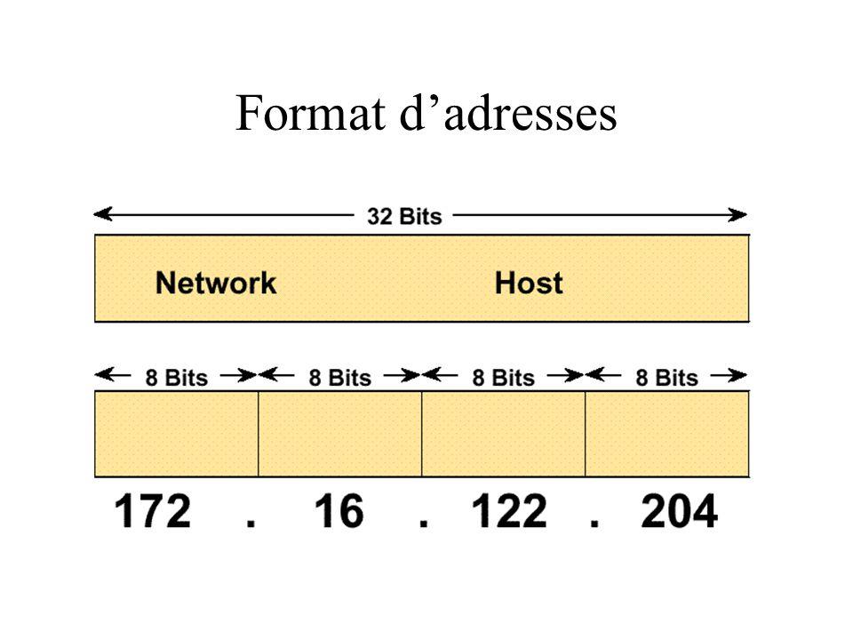 Format d'adresses